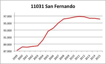 San Fernando INE