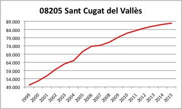 Sant Cugat INE.jpg