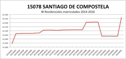SANTIAGO DE COMPOSTELA CATASTRO 2014-2016