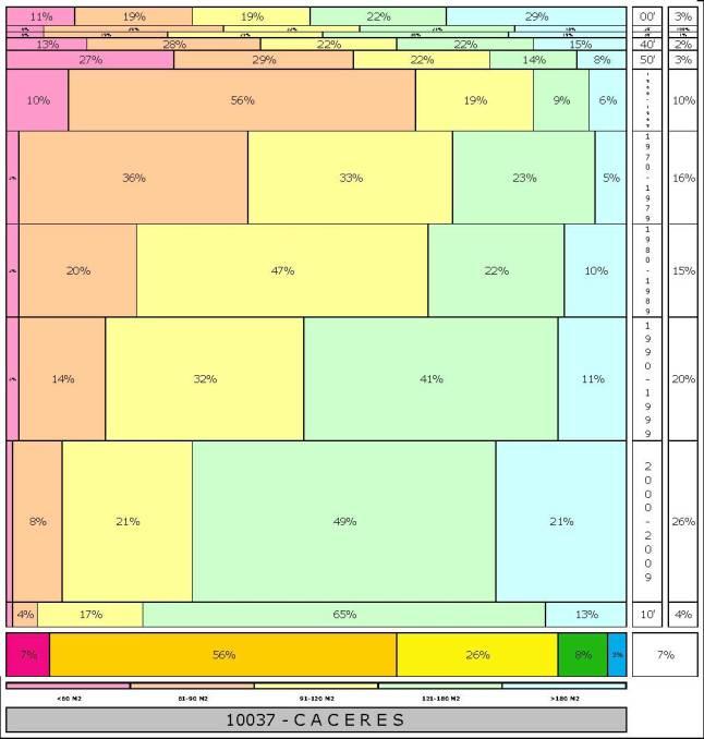 tabla CACERES  2.121996e-314dad+tamaño edificacion