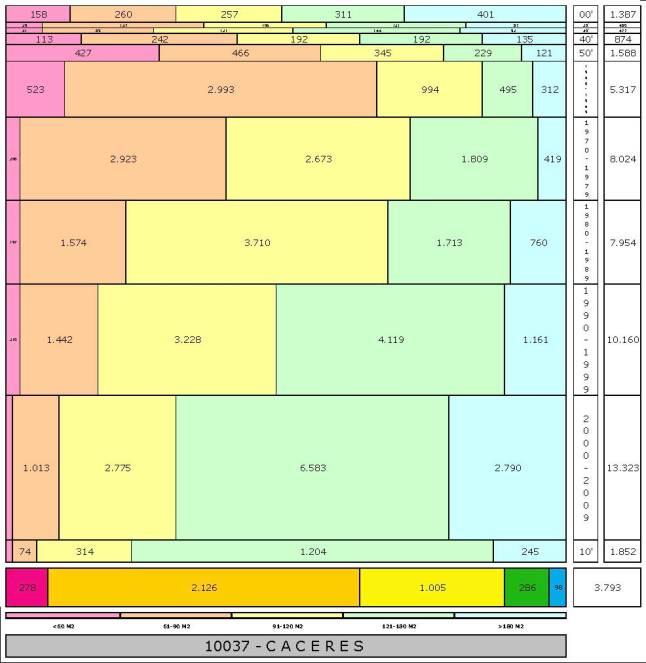 tabla CACERES edad+tamaño edificacion