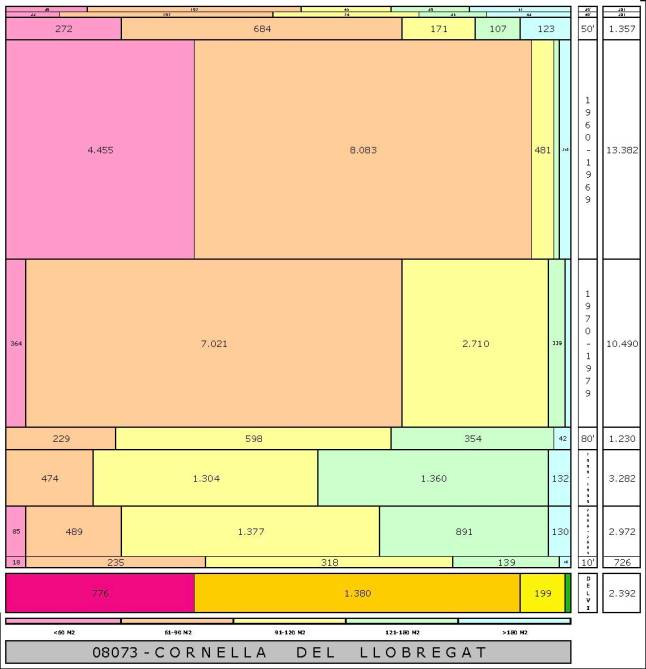 tabla CORNELLA DEL LLOBREGAT edad+tamaño edificacion