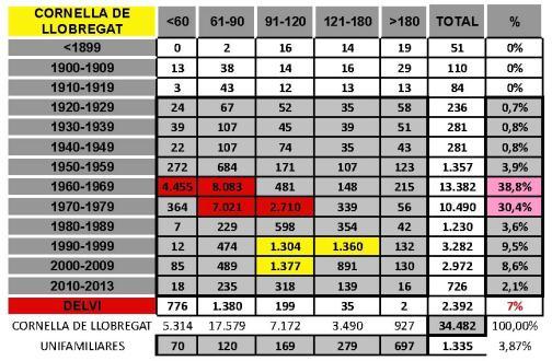 tabla CORNELLA DEL LLOBREGAT