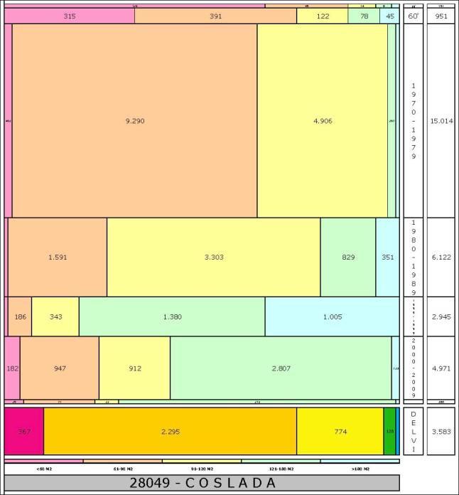tabla COSLADA edad+tamaño edificacion