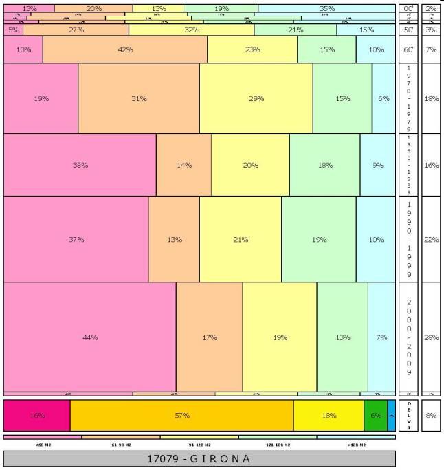 tabla GIRONA  2.121996e-314dad+tamaño edificacion