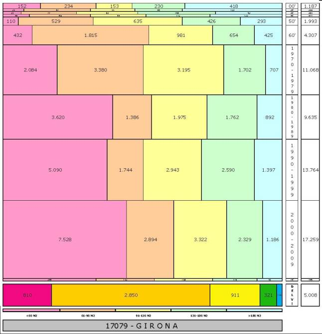 tabla GIRONA edad+tamaño edificacion