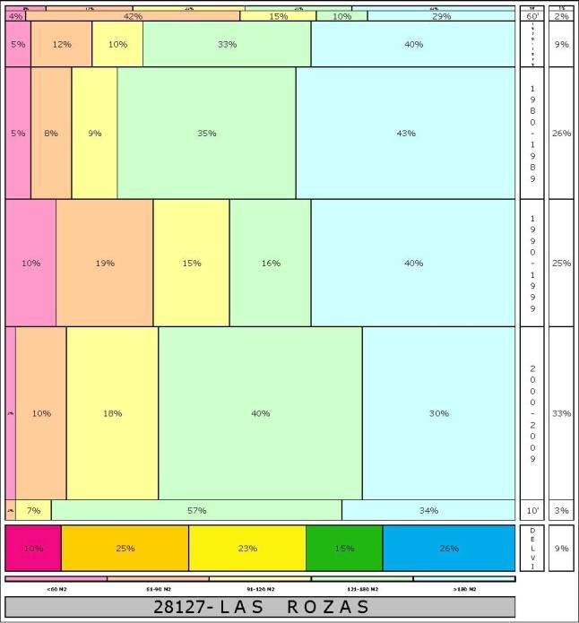 tabla LAS ROZAS  2.121996e-314dad+tamaño edificacion