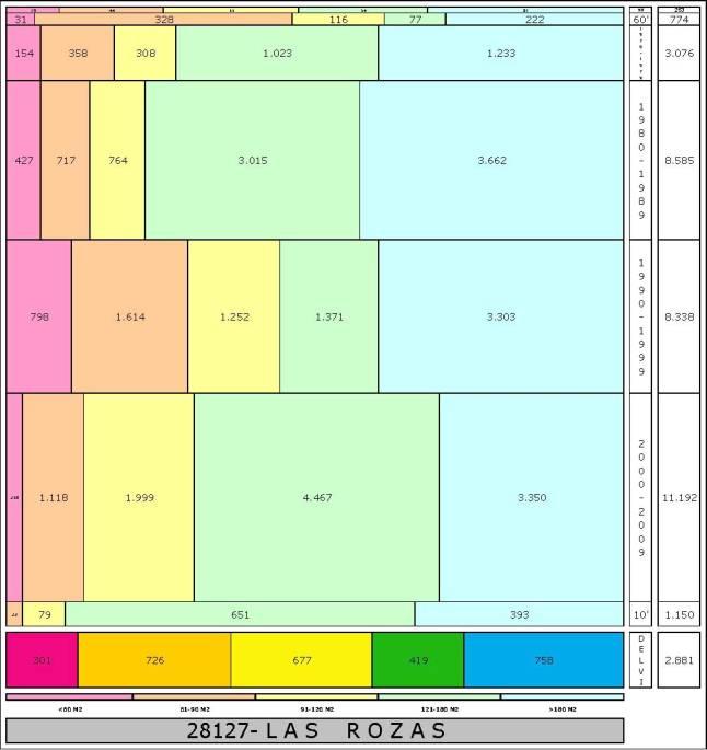 tabla LAS ROZAS edad+tamaño edificacion