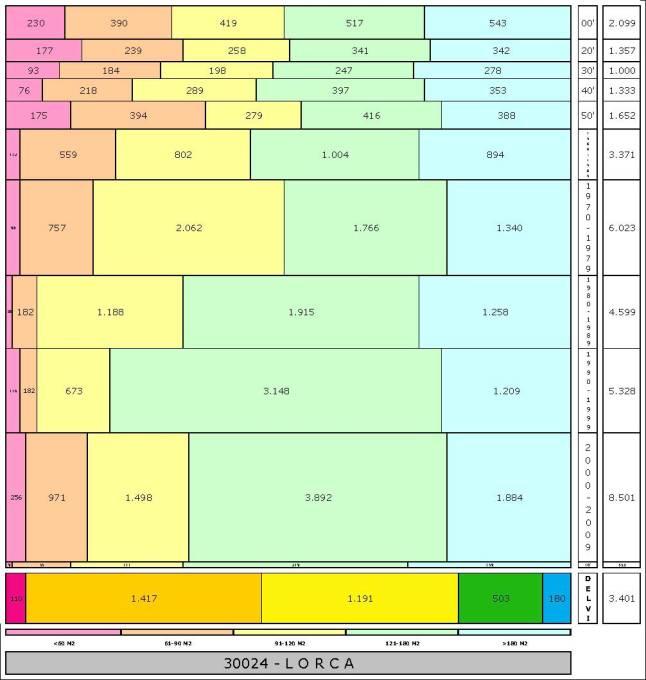 tabla LORCA edad+tamaño edificacion