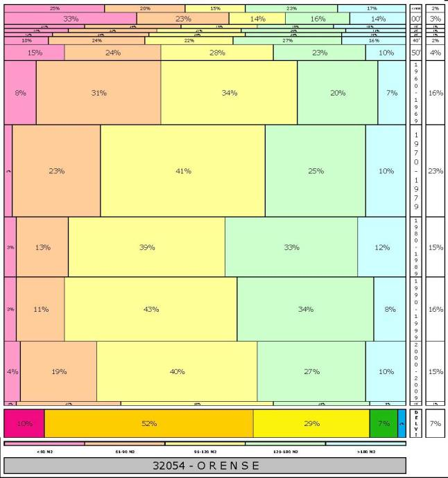 tabla ORENSE  2.121996e-314dad+tamaño edificacion