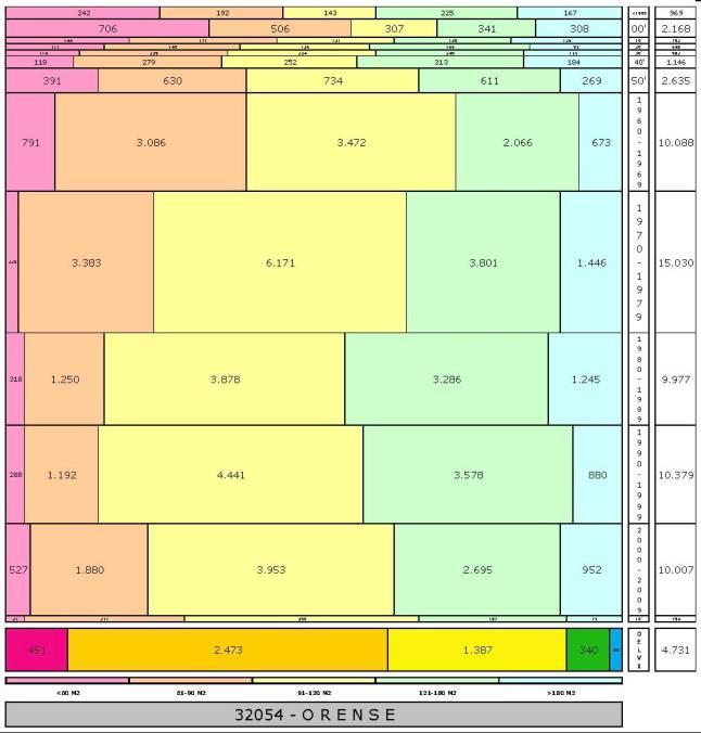 tabla ORENSE edad+tamaño edificacion