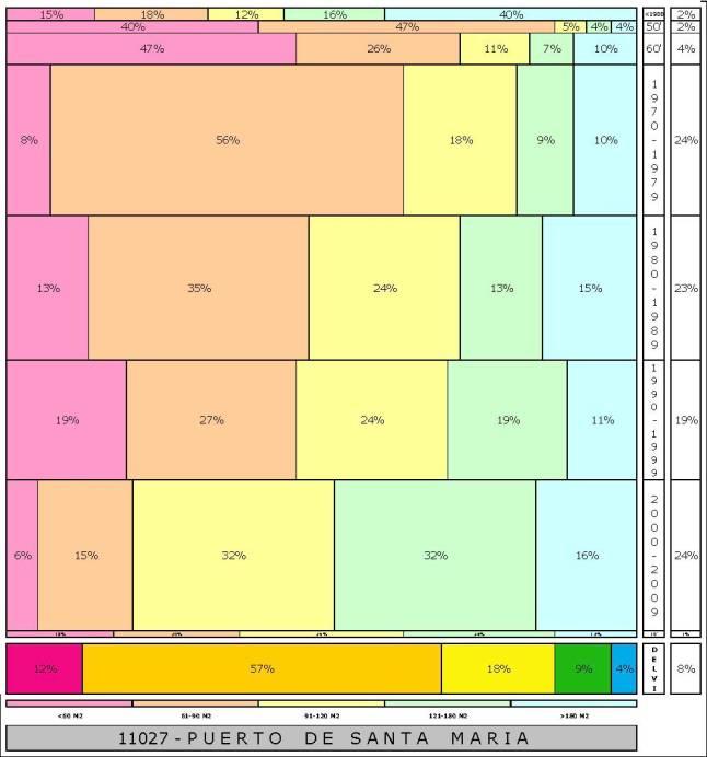 tabla PUERTO DE SANTA MARIA  2.121996e-314dad+tamaño edificacion
