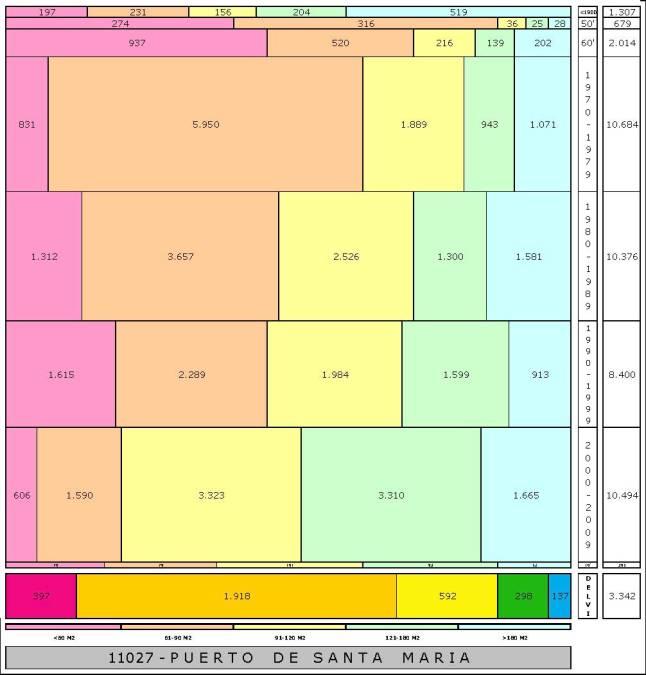 tabla PUERTO DE SANTA MARIA edad+tamaño edificacion