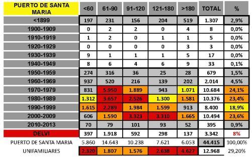 tabla PUERTO DE SANTA MARIA