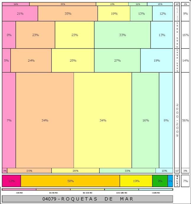 tabla ROQUETAS DE MAR  2.121996e-314dad+tamaño edificacion