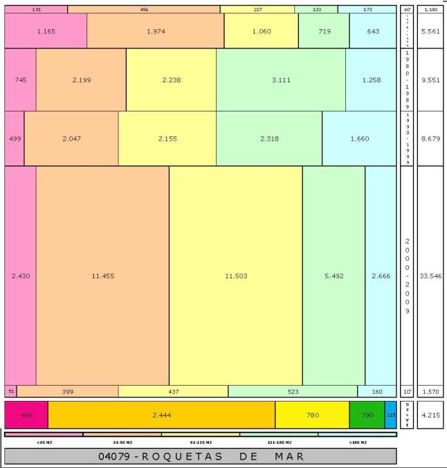 tabla ROQUETAS DE MAR edad+tamaño edificacion
