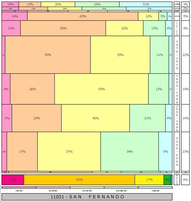 tabla SAN FERNANDO 2.121996e-314dad+tamaño edificacion
