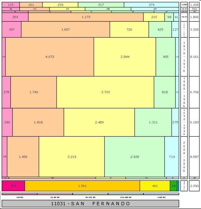 tabla SAN FERNANDO edad+tamaño edificacion