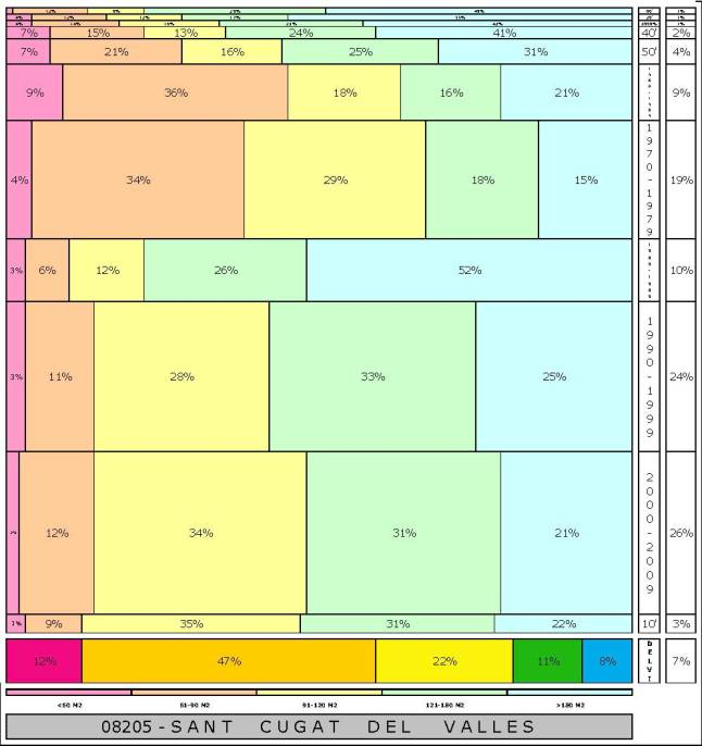 tabla SANT CUGAT DEL VALLES  2.121996e-314dad+tamaño edificacion