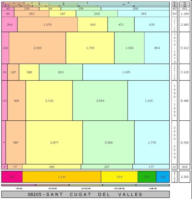 tabla SANT CUGAT DEL VALLES edad+tamaño edificacion