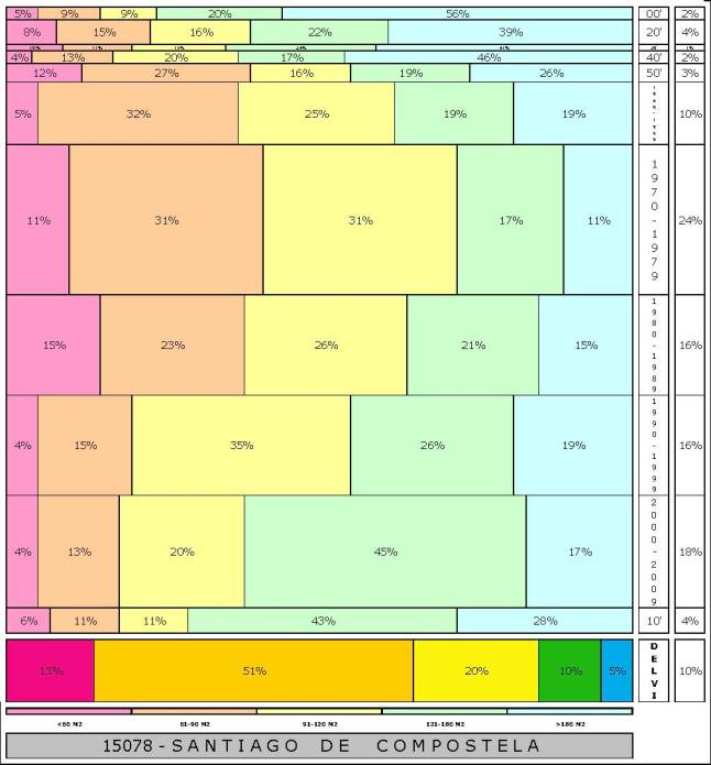 tabla SANTIAGO DE COMPOSTELA  2.121996e-314dad+tamaño edificacion