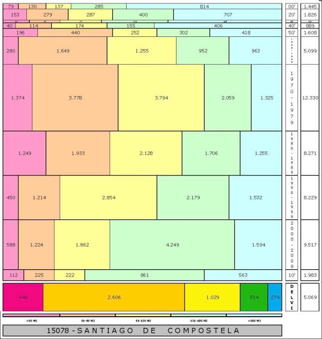 tabla SANTIAGO DE COMPOSTELA edad+tamaño edificacion