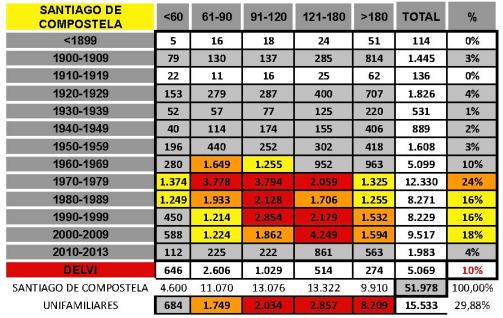 tabla SANTIAGO DE COMPOSTELA