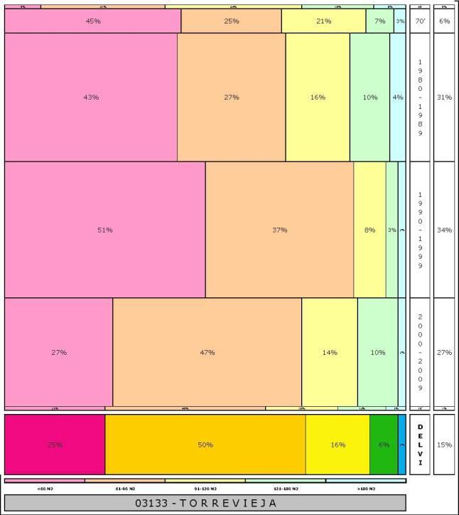 tabla TORREVIEJA  2.121996e-314dad+tamaño edificacion