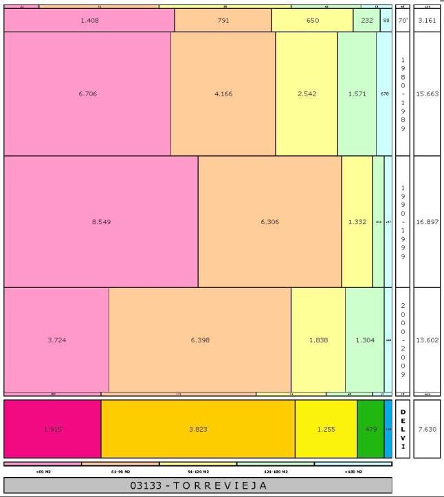 tabla TORREVIEJA edad+tamaño edificacion