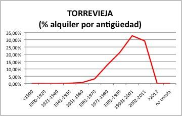 Torrevieja ALQUILER.jpg