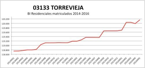 TORREVIEJA CATASTRO 2014-2016.jpg