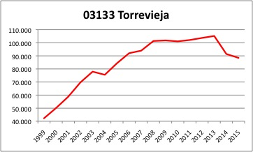 Torrevieja INE
