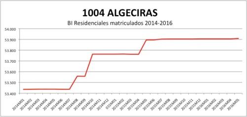 ALGECIRAS CATASTRO 2014-2016.jpg