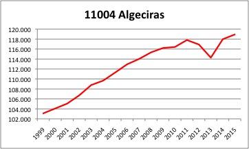 Algeciras INE