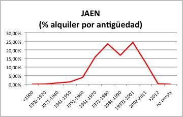Jaen ALQUILER