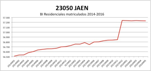 JAEN CATASTRO 2014-2016
