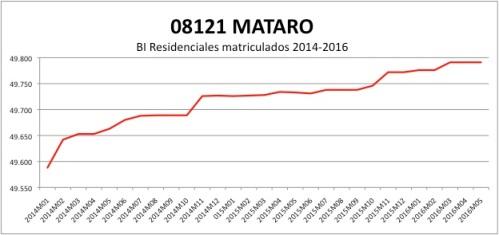 MATARO CATASTRO 2014-2016.jpg