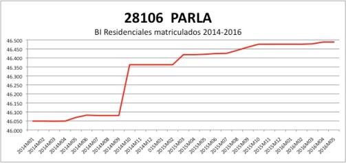 PARLA CATASTRO 2014-2016
