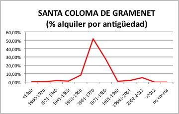 Santa Coloma ALQUILER.jpg