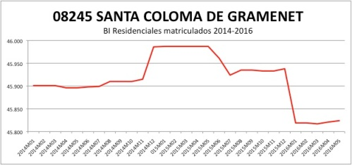SANTA COLOMA CATASTRO 2014-2016.jpg