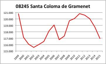 Santa Coloma INE.jpg