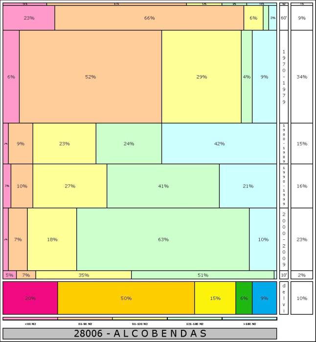 tabla ALCOBENDAS1  2.121996e-314dad+tamaño edificacion