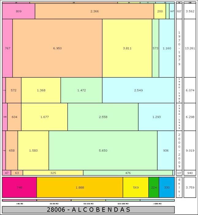 tabla ALCOBENDAS1 edad+tamaño edificacion