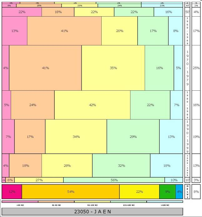 tabla JAEN  2.121996e-314dad+tamaño edificacion