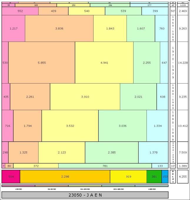 tabla JAEN edad+tamaño edificacion