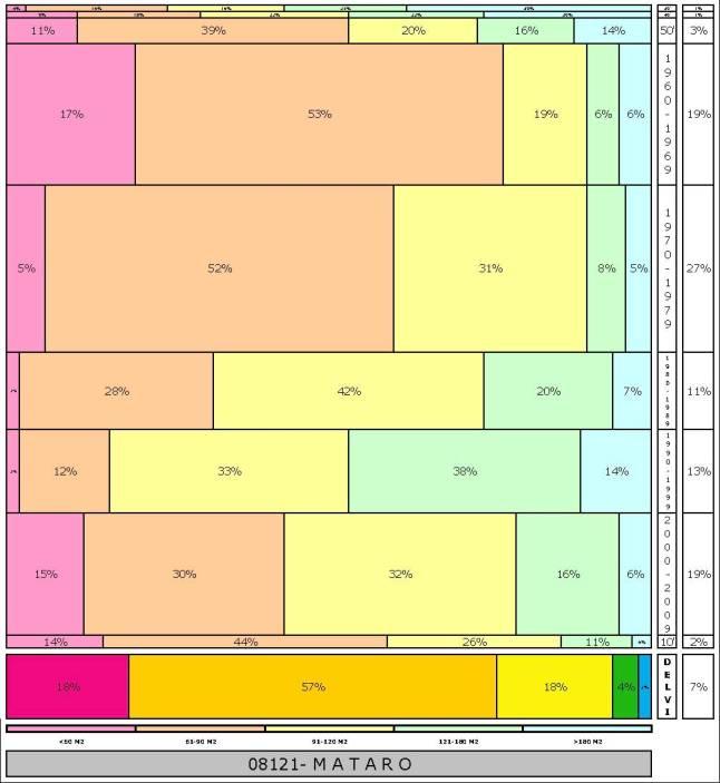 tabla MATARO1 edad+tamaño edificacion