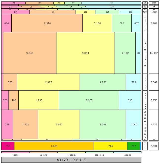 tabla REUS1 edad+tamaño edificacion