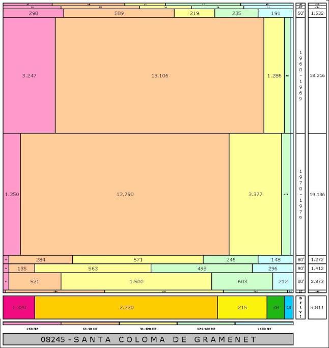 tabla SANTA COLOMA edad+tamaño edificacion