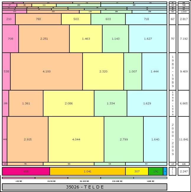 tabla TELDE edad+tamaño edificacion
