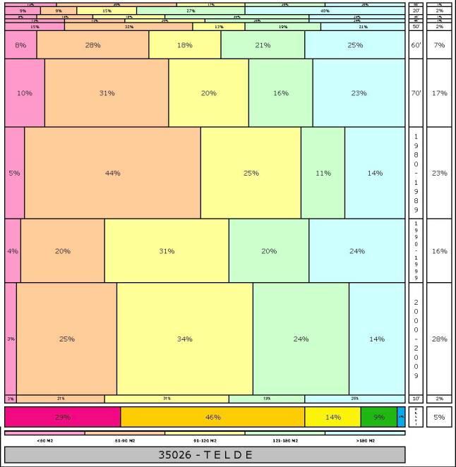 tabla TELDE % edad+tamaño edificacion